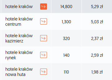 hotele-krakow-dzielnice-ceny-klikniec